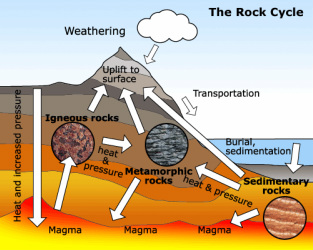 The Rock Cycle - Lessons - Tes Teach